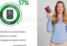 Gemalto enables biometric passports in over 30 different countries