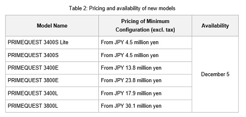 Pricing and availability of new models